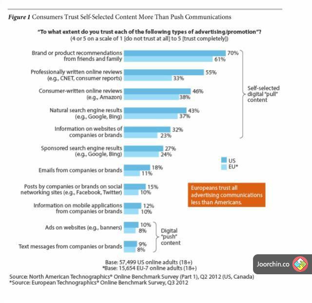 محتوا و اعتماد مصرف کنندگان
